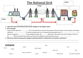 the national grid by srhaggart teaching resources tes