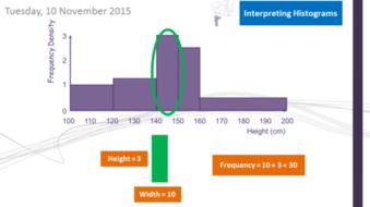 Histograms - Drawing and Interpreting (GCSE Maths 9-1) by ...