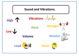 Sound and Vibrations Word Mat