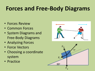 force diagram slide forces and free body    diagrams    a physics powerpoint  forces and free body    diagrams    a physics powerpoint