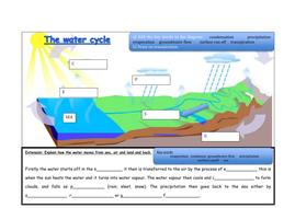 The water cycle by superdisco teaching resources tes the water cycle diagramcx ccuart Images