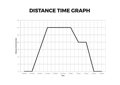 distance time graphs complete lesson by tomotoole uk teaching resources tes. Black Bedroom Furniture Sets. Home Design Ideas