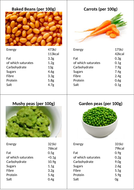 Food label, nutrition infomation, compare game cards. Play the trump card.