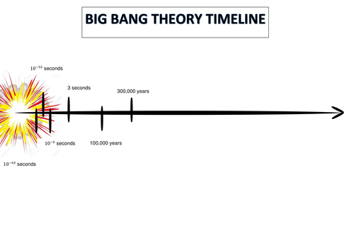 Big Bang Theory Timeline by zigzag1006 - Teaching Resources - TES