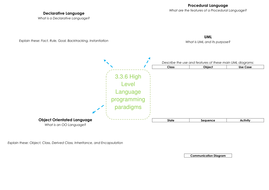 3.3.6-High-Level-Langauage-Programming-Paradigms-mind-map.docx