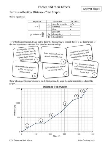 GCSE Physics Worksheets - Forces, Motion and Energy by iandaubney ...