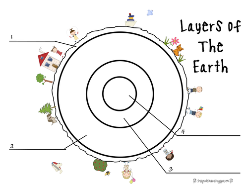 Structure of the Earth Lesson 1 by lisacsutton   UK ...