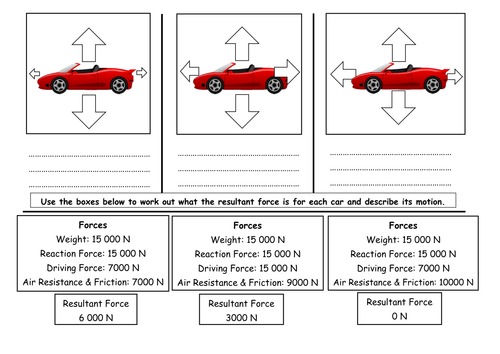 GCSE Physics P2 Resultant Forces by Nteach Teaching Resources – Force Diagrams Worksheet