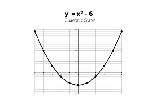 plotting quadratic graphs complete lesson by tomotoole teaching resources tes. Black Bedroom Furniture Sets. Home Design Ideas