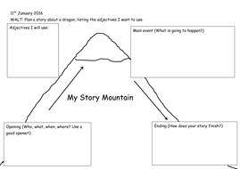 Story mountain planning frame by suzanna123 teaching for Story arc template