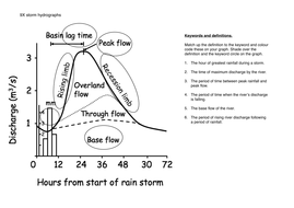 how to draw a storm hydrograph