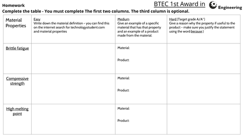 BTEC Level 2 Engineering - Unit 1: Engineered World - Revision / Homework pack