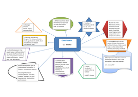 CHRISTIANITY NEW CURRICULUM mind map