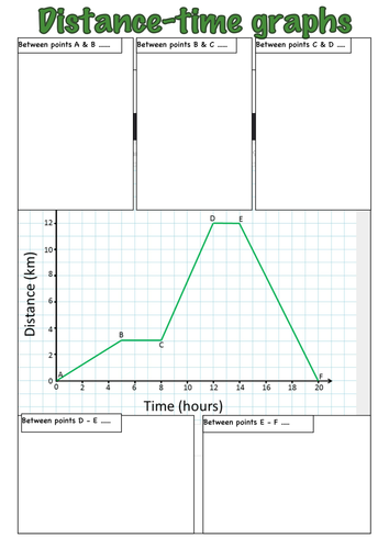distance time graphs bundle differentiated by heelis uk teaching resources tes. Black Bedroom Furniture Sets. Home Design Ideas