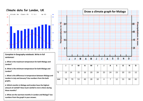 climate graph by geoteacher12 teaching resources tes. Black Bedroom Furniture Sets. Home Design Ideas