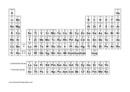 printable-periodic-table.pdf
