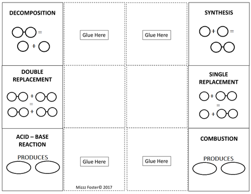 Types of Chemical Reactions Graphic Organizer Foldable by – Identifying Chemical Reactions Worksheet