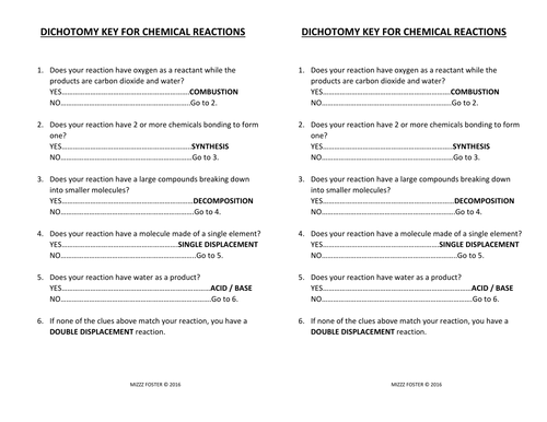 Types of Chemical Reactions Graphic Organizer Foldable by ...