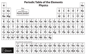 Periodic table for physics radioactivity atomic mass listed at periodic table for physics radioactivity atomic mass listed at the top urtaz Images
