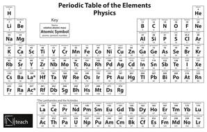nteach periodic tablepdf