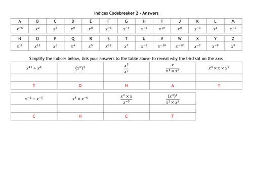 Indices Codebreakers by alutwyche Teaching Resources TES – Fractional Indices Worksheet