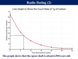 tes carbon dating