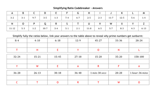 Ratio Codebreakers by alutwyche Teaching Resources TES – Maths Code Breaker Worksheets