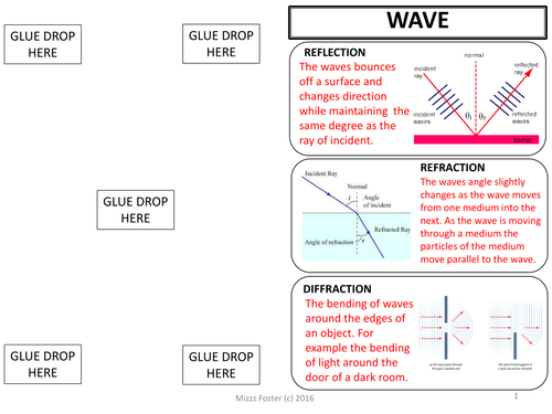 Wave Characteristics Types and Interactions Graphic Organizer – Wave Interactions Worksheet