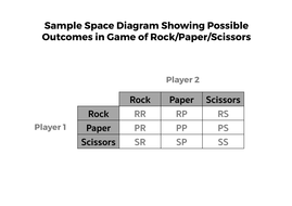 Sample Space Diagrams Complete Lesson Teaching Resources
