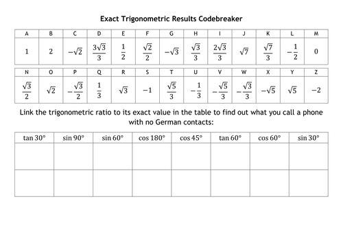 Exact Value Of Trigonometric Ratios Resources Tes