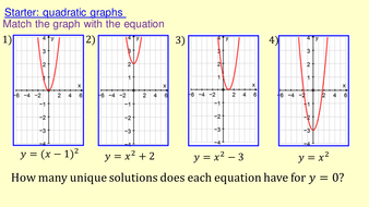Solving Cubic Equations Graphically
