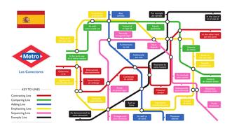 Spanish Metro Map.Spanish Metro Connectives Map Display Helpsheet By Kayleighmel