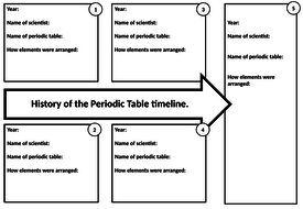 5122 ws timeline history of the periodic