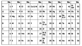 5.1.2.2-High-resolution-Newlands-and-Mendeleev-periodic-tables.pptx