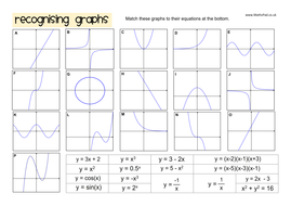 Reciprocal & Exponential Graphs Activity Pack by MathspadUK ...