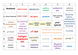 Aqa c31 periodic table revision learning grid by prhilton aqa c31 periodic table revision learning grid urtaz Choice Image