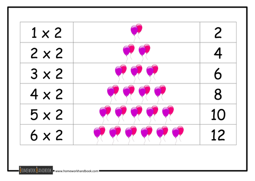 Visual Aids for Times Tables