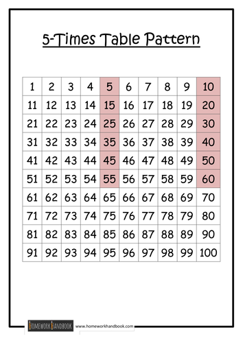 Worksheets Times Tables To 100 times table patterns by ram teaching resources tes