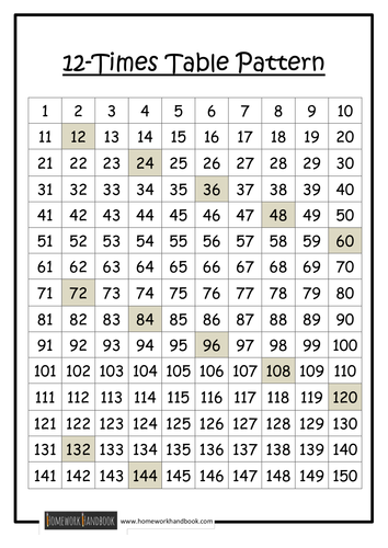 Number Line Word Problems Worksheets Excel Times Table Patterns By Ram  Teaching Resources  Tes Atmospheric Pressure Worksheet with Wild Animals Worksheets  Wellness Worksheet Word