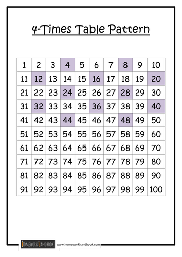 Times table patterns by ram teaching resources tes for 100 square table