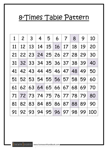 Times Table Patterns By Ram Teaching Resources Tes