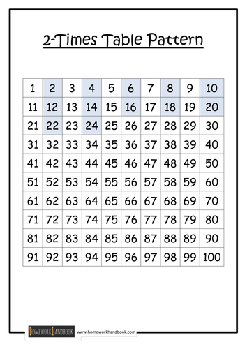 Times Table Patterns