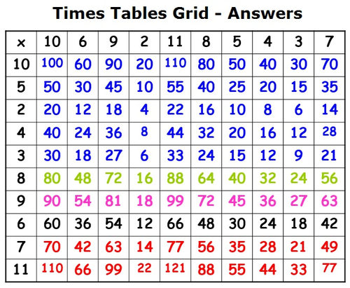 Multiplication times table challenge by jaccdd teaching resources tes - Multiplication table answers ...
