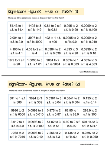 Rounding & Estimation: Using Significant Figures by MathspadUK ...