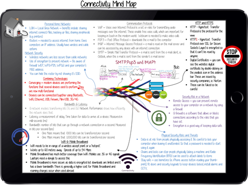 Edexcel GCSE ICT Theory Mind Maps