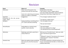 literary devices techniques lesson resources gcse and a as level