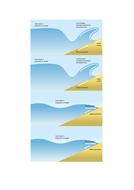 Wave-Types.docx