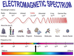 Electromagnetic Spectrum Worksheet / Marketplace activity, radiation ...