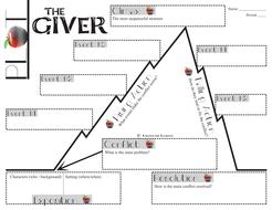 Giver plot chart organizer diagram arc by lois lowry freytags giverplotchartpdf close giver plot chart ccuart Choice Image