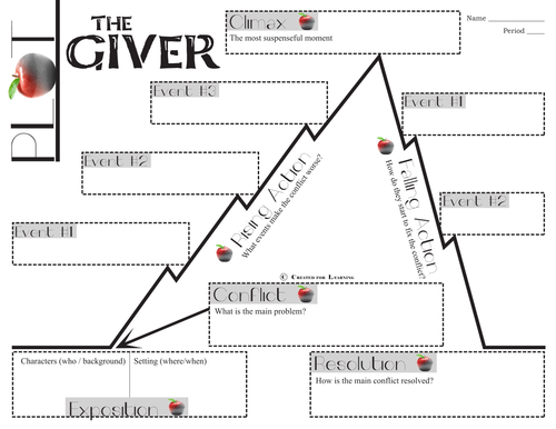 Giver plot chart organizer diagram arc by lois lowry freytags giver plot chart organizer diagram arc by lois lowry freytags pyramid by createdforlearning teaching resources tes ccuart Image collections